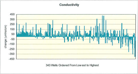 Changes in Conductivity for Wells Tested in 1985 and Retested in 2007