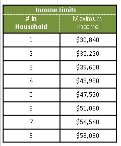Income Limits Table 2019